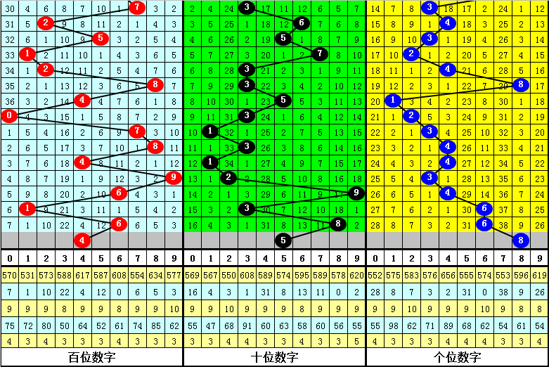 121期玫瑰排列三预测奖号:和值一码看17