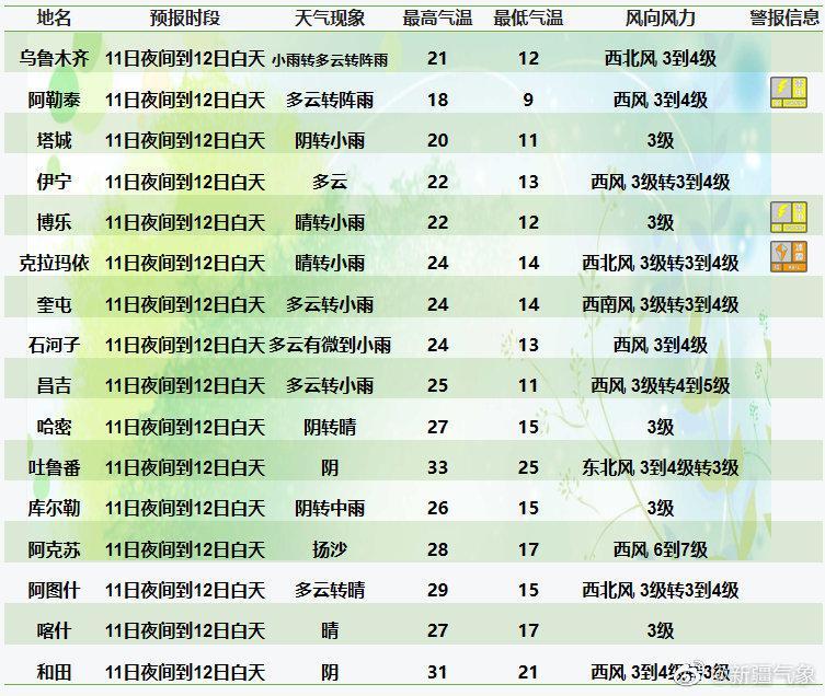 新疆天气预警