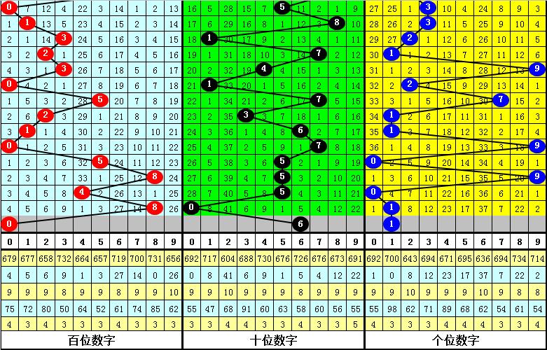 122期钟玄福彩3D预测奖号:组选形态推荐