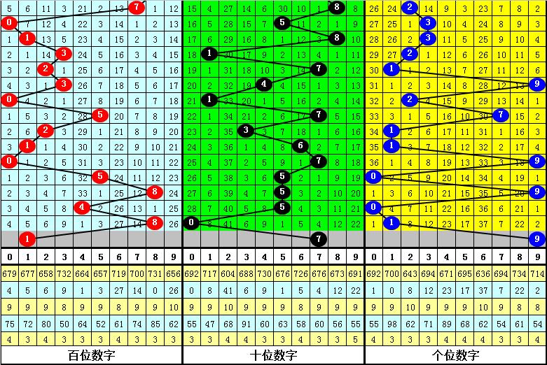122期何尚福彩3D预测奖号:和值+跨度分析