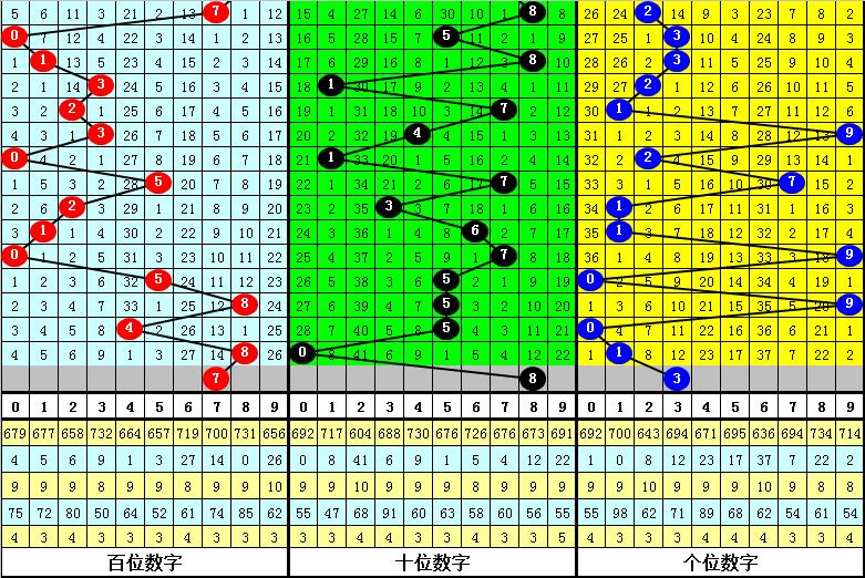 122期程成福彩3D预测奖号:精选15注参考