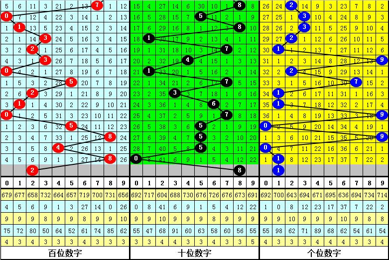 122期唐羽福彩3D预测奖号:组选区段分析
