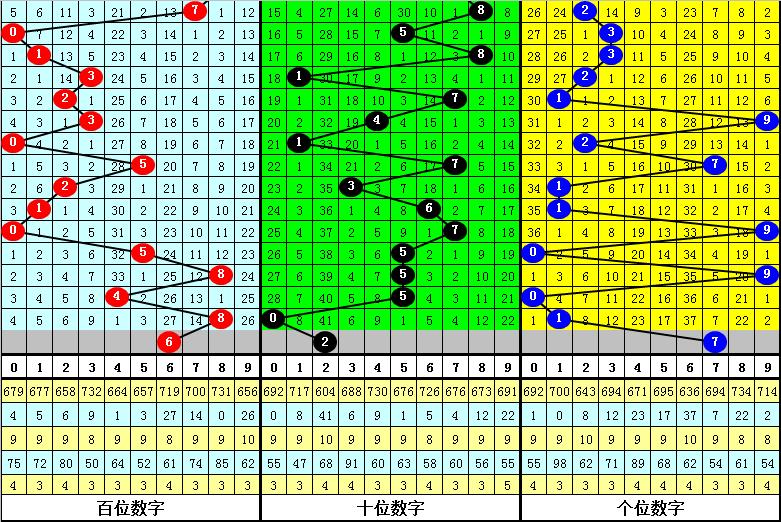122期王太初福彩3D预测奖号:奖号走势分析