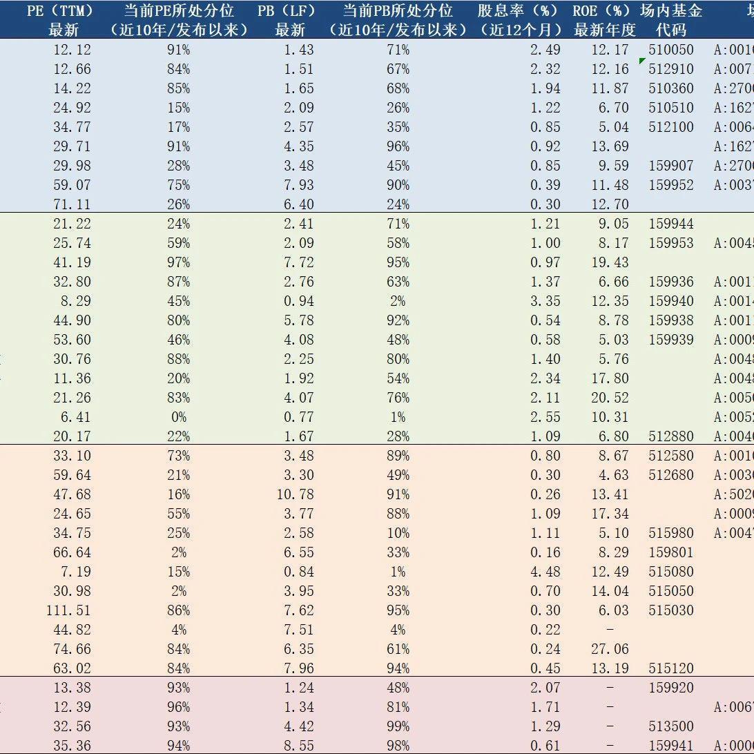 2021年5月17日A股主要指数估值表