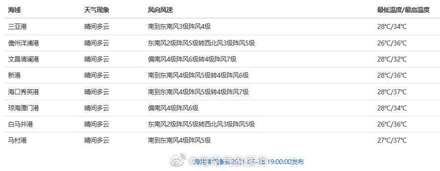 05月18日16时海南省岛礁、渔场、港口天气预报