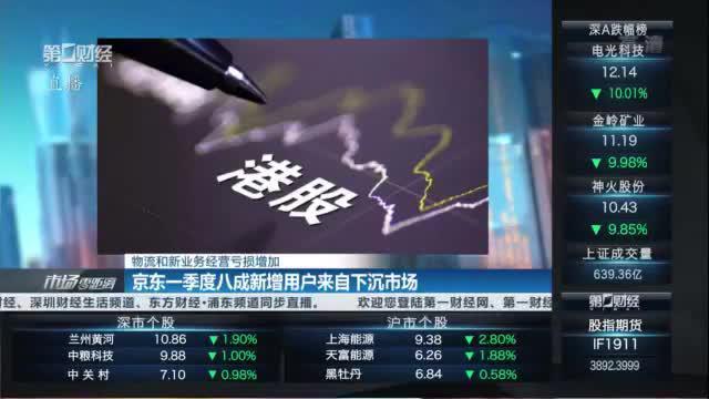 京东一季度八成新增用户来自下沉市场 物流和新业务经营亏损增加|港股话题