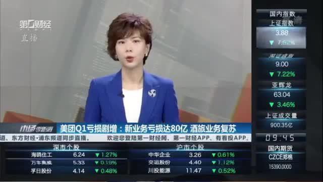 美团Q1亏损剧增:新业务亏损达80亿 酒旅业务复苏|港股话题