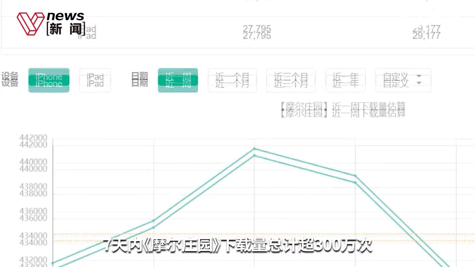 上线七天霸榜第一,手游《摩尔庄园》背后公司吉比特暴涨100亿