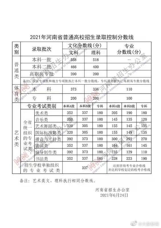 河南2021年高考分数线公布:文科一本558分 理科一本518分