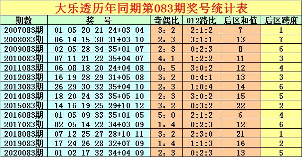 徐先生大乐透2021083期:单注推荐