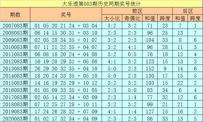 徐欣大乐透083期:后区跨度分析