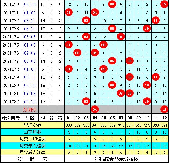 强哥大乐透083期:前区三区分析