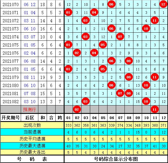 易阳指大乐透083期:尾数012路分析