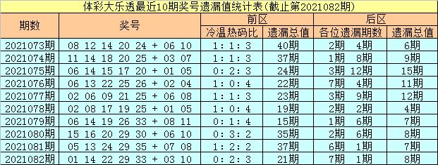 彤彤大乐透2021083期:前区遗漏分析