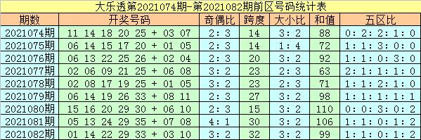 杨万里大乐透2021083期:前区大小分析