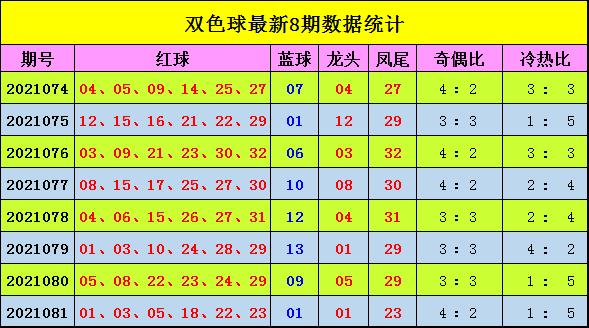 宋大江082期双色球预测奖号:蓝球综合分析
