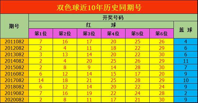 安阳082期双色球预测奖号:红球龙头凤尾推荐