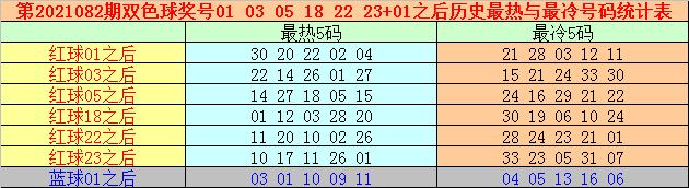 万妙仙082期双色球预测奖号:单注6+1推荐