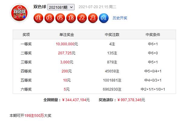 薛山082期双色球预测奖号:红球区间分析