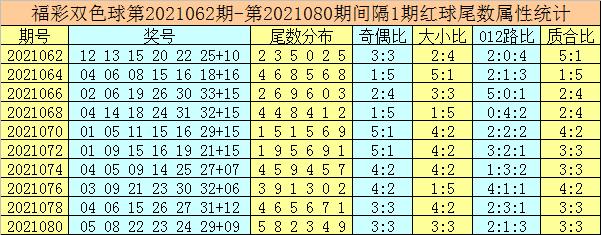 唐龙082期双色球预测奖号:红球胆码推荐