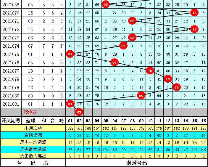 玉苍082期双色球预测奖号:蓝球五码参考