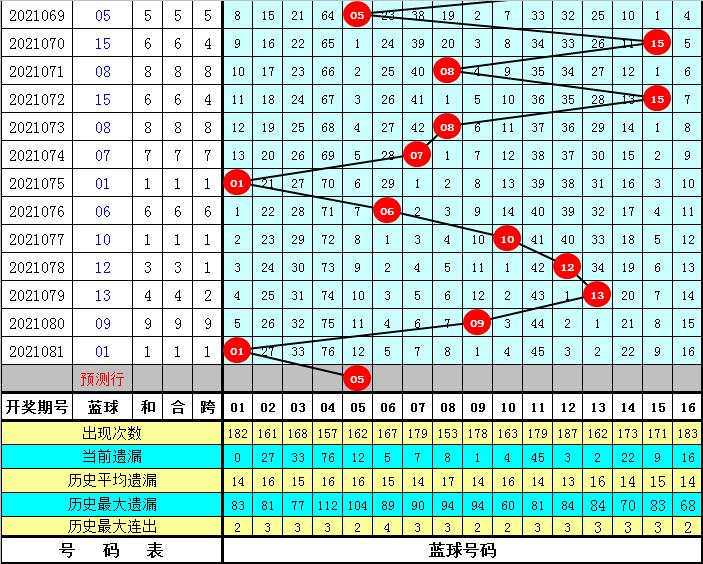 英豪082期双色球预测奖号:红球质合比参考