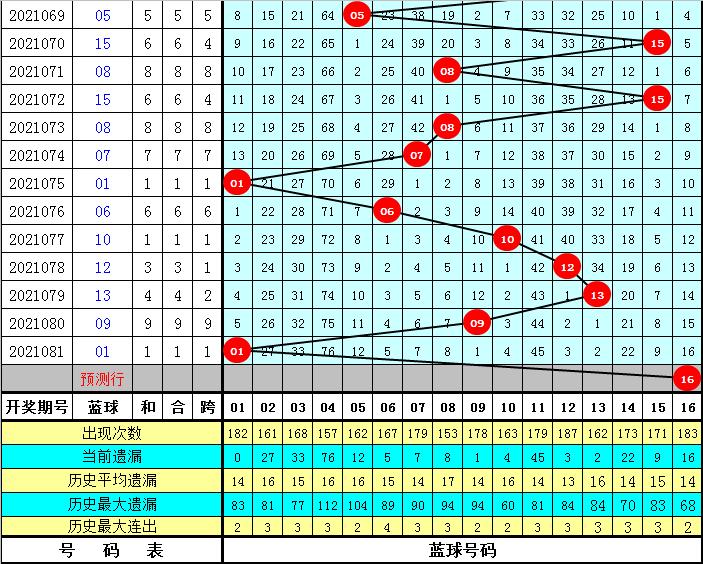 易阳指082期双色球预测奖号:红球尾数012路分析