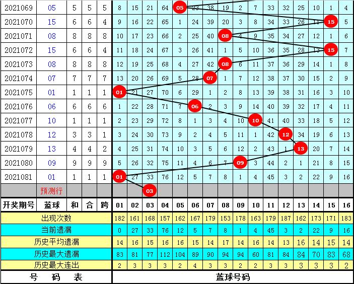 许老六082期双色球预测奖号:红球奇偶比参考