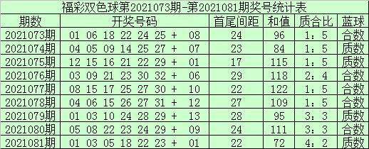 袁大爷082期双色球预测奖号:蓝球3码参考