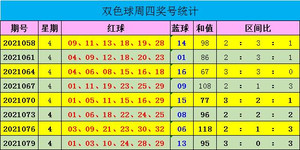 迈久忠082期双色球预测奖号:蓝球独胆推荐