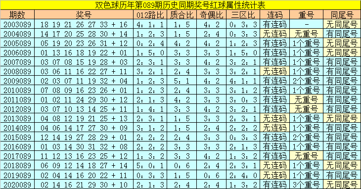 089期陆白秋双色球预测奖号:红球首尾号参考