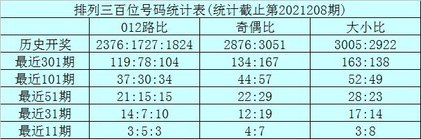 209期龙九排列三预测奖号:直选5*5*5推荐
