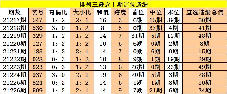 227期老杨排列三预测奖号:通杀一码
