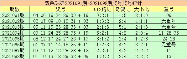 099期玫瑰双色球预测奖号:红球杀号