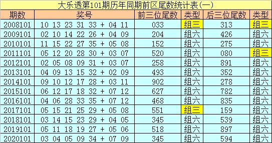101期船长大乐透预测奖号:小复式参考