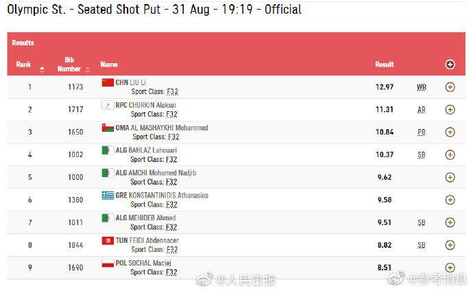 刘利男子铅球F32级破世界纪录夺冠