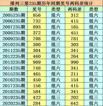 235期小霸王排列三预测奖号:组六6码关注
