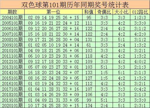 101期杨万里双色球预测奖号:红球杀号参考