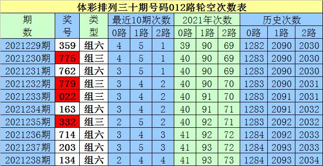 239期白姐排列三预测奖号:定位直选参考