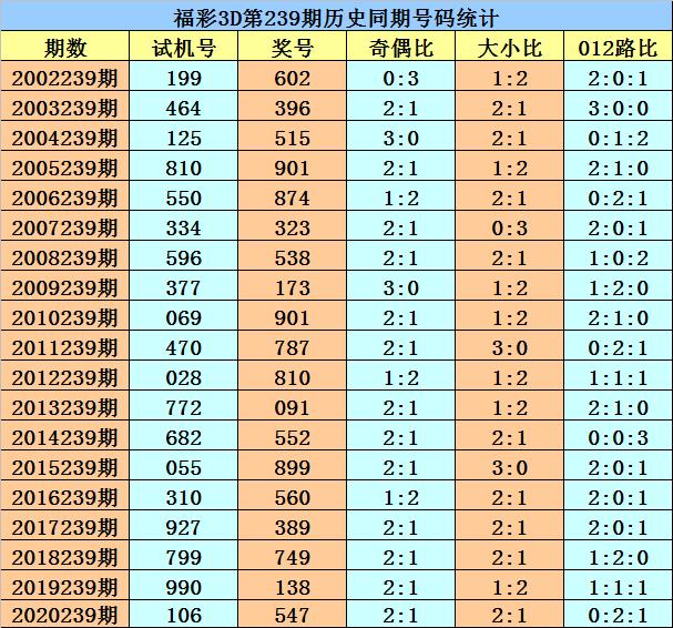 239期花荣福彩3D预测奖号:复式六码组六参考