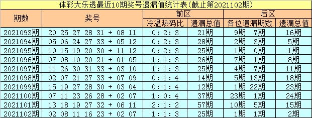 103期彤彤大乐透预测奖号:前区热码分析