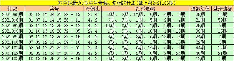 104期金大玄双色球预测奖号:五码蓝球推荐