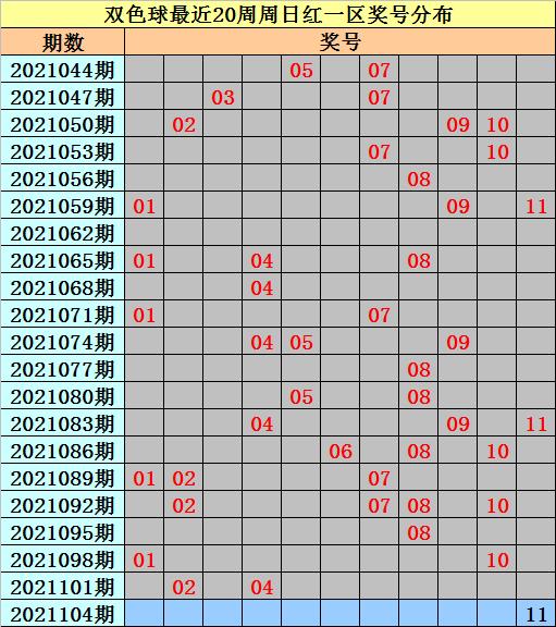 104期亦玄双色球预测奖号:红球和值统计