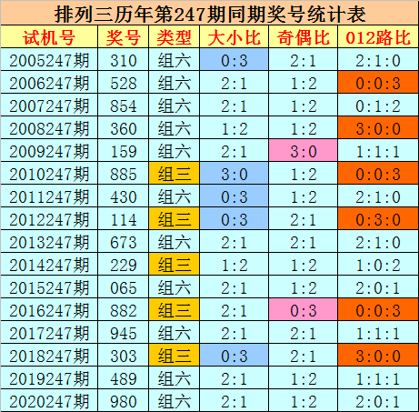 247期刘科排列三预测奖号:奇偶大小分析