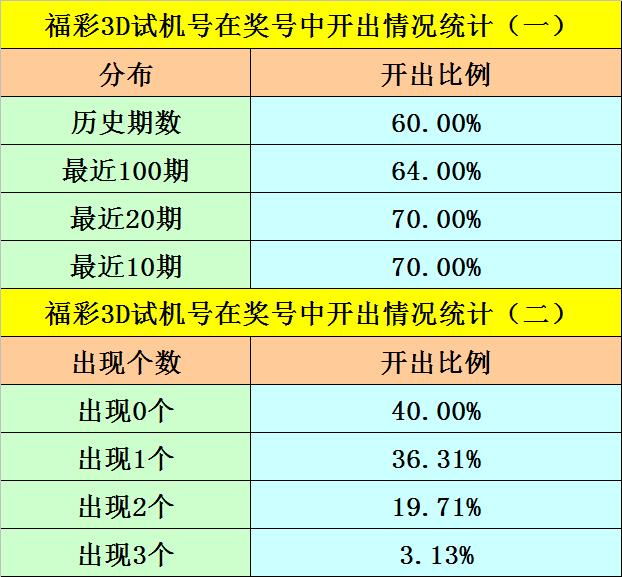 247期阿旺福彩3D预测奖号:直选5码定位参考