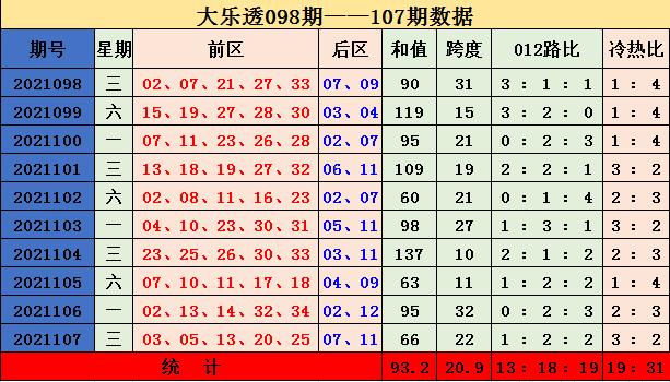108期张嘉大乐透预测奖号:8+3小复式参考