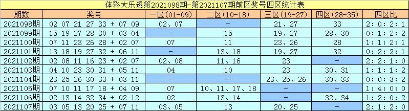 108期许老六大乐透预测奖号:前区杀号推荐
