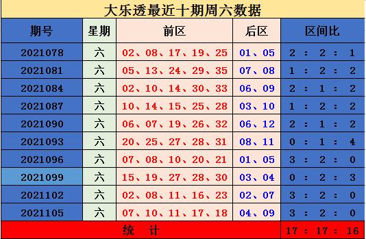 108期梦涵大乐透预测奖号:前区综合推荐