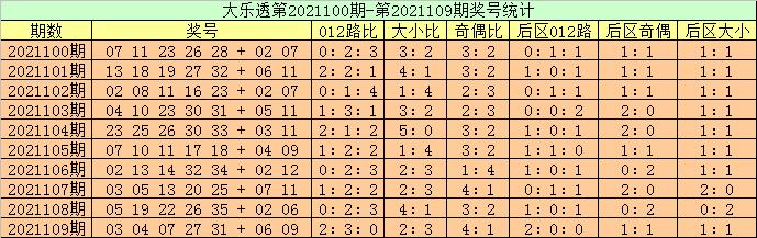 110期高月大乐透预测奖号:前区双胆参考