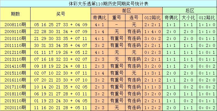 110期龙山大乐透预测奖号:后区5码复式